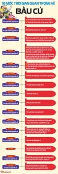 16 MỐC THỜI GIAN QUAN TRỌNG VỀ BẦU CỬ ĐẠI BIỂU QUỐC HỘI KHÓA XV VÀ HĐND CÁC CẤP NHIỆM KỲ 2021-2026